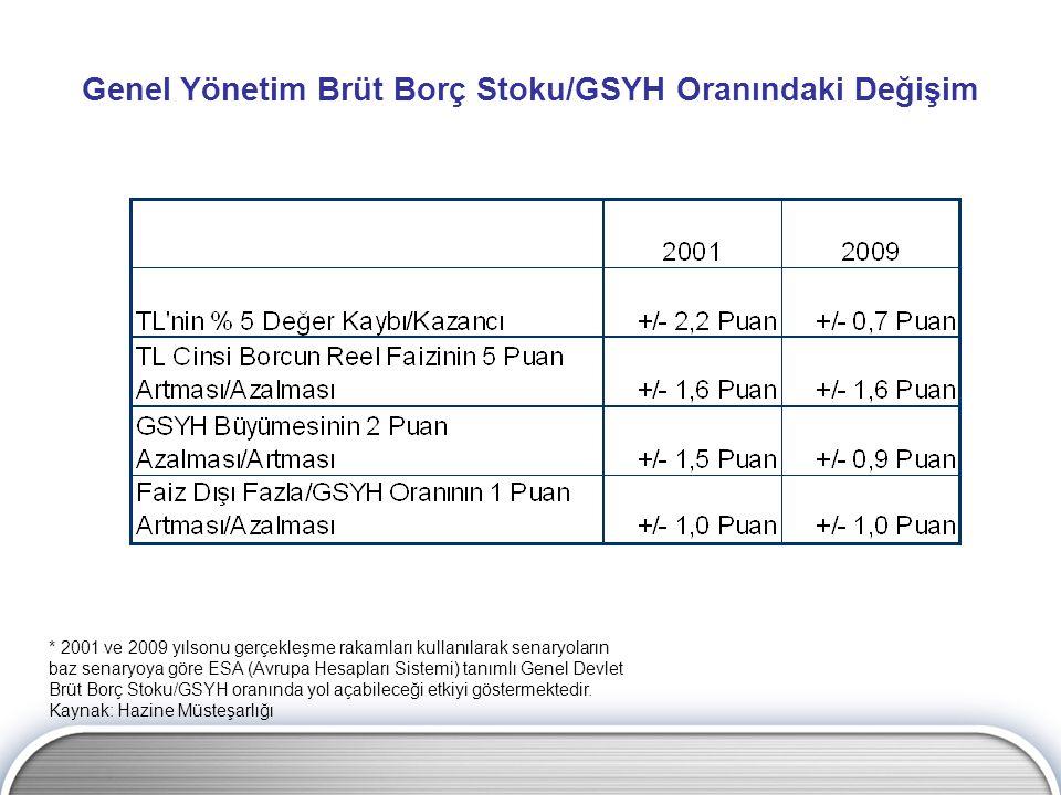 Genel Yönetim Brüt Borç Stoku/GSYH Oranındaki Değişim