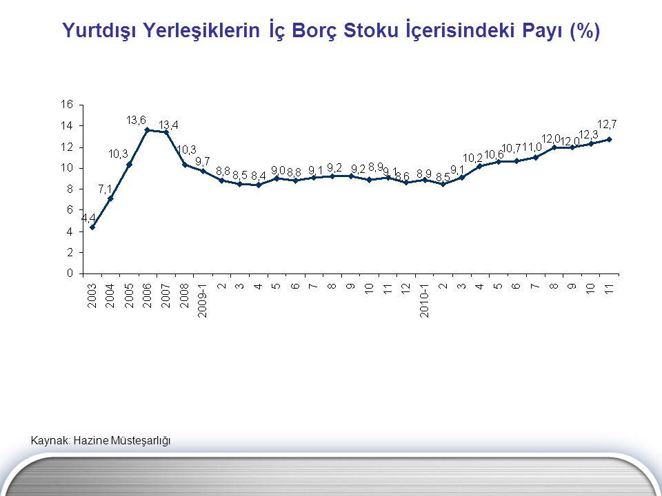 Yurtdışı Yerleşiklerin İç Borç Stoku İçerisindeki Payı (%)
