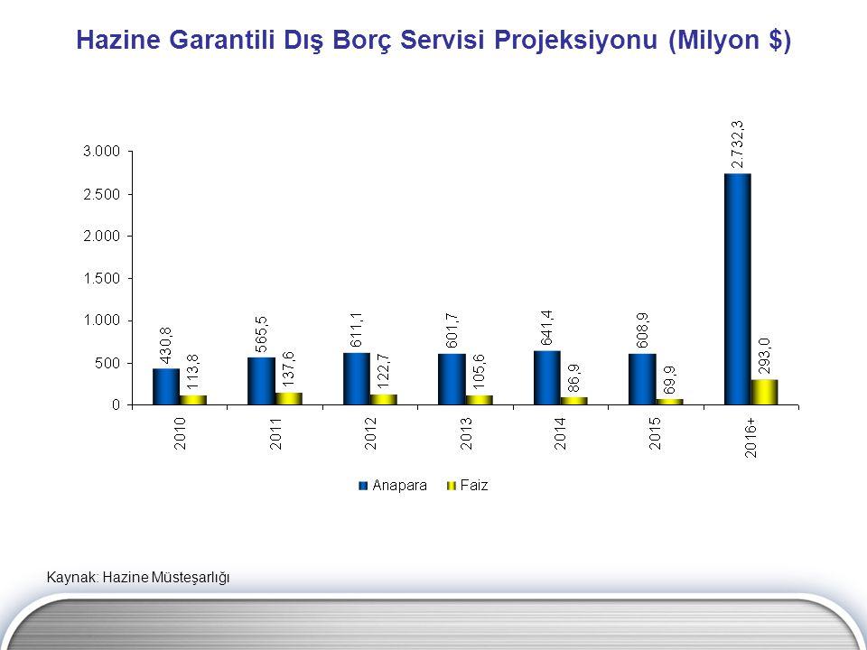 Hazine Garantili Dış Borç Servisi Projeksiyonu (Milyon $)