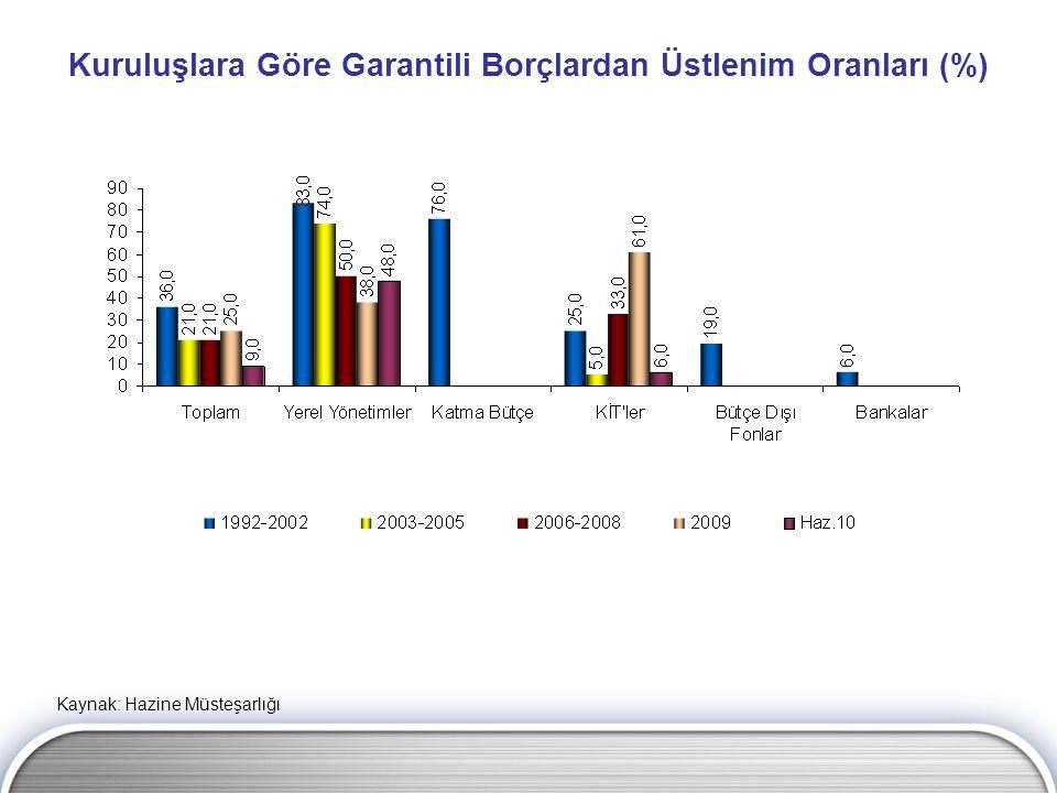 Kuruluşlara Göre Garantili Borçlardan Üstlenim Oranları (%)