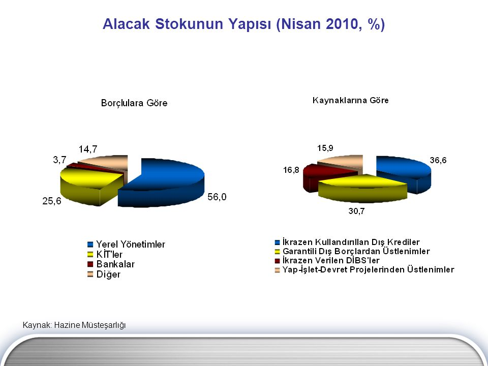 Alacak Stokunun Yapısı (Nisan 2010, %)