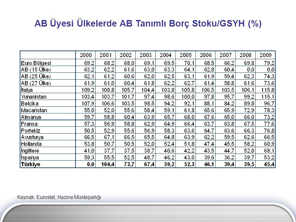AB Üyesi Ülkelerde AB Tanımlı Borç Stoku/GSYH (%)