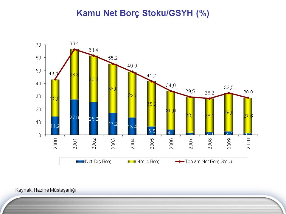 Kamu Net Borç Stoku/GSYH (%)