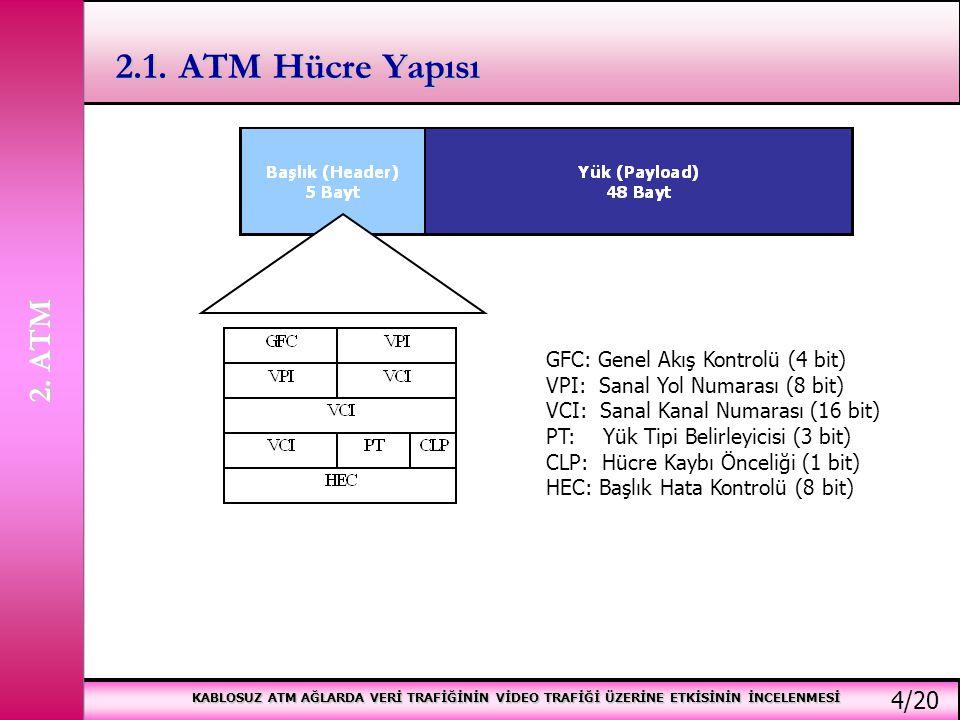 2.1. ATM Hücre Yapısı 2. ATM 4/20 GFC: Genel Akış Kontrolü (4 bit)
