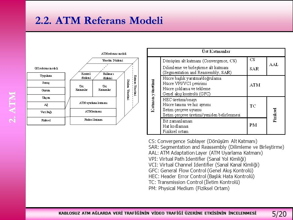 2.2. ATM Referans Modeli 2. ATM 5/20