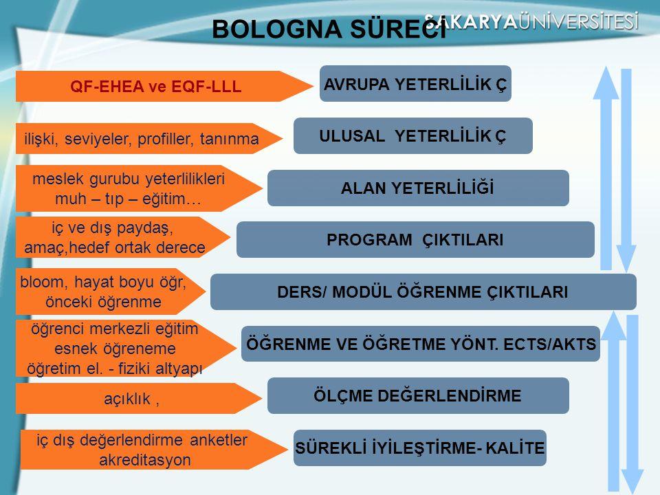 BOLOGNA SÜRECİ AVRUPA YETERLİLİK Ç QF-EHEA ve EQF-LLL