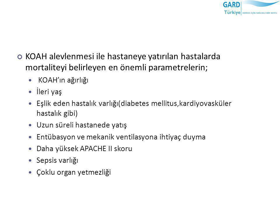 KOAH alevlenmesi ile hastaneye yatırılan hastalarda mortaliteyi belirleyen en önemli parametrelerin;