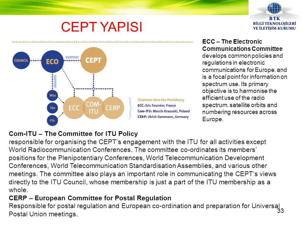 CEPT YAPISI Com-ITU – The Committee for ITU Policy