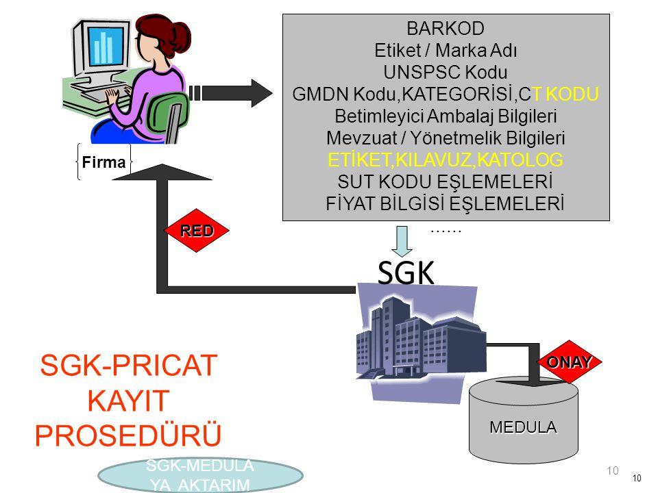 SGK SGK-PRICAT KAYIT PROSEDÜRÜ BARKOD Etiket / Marka Adı UNSPSC Kodu