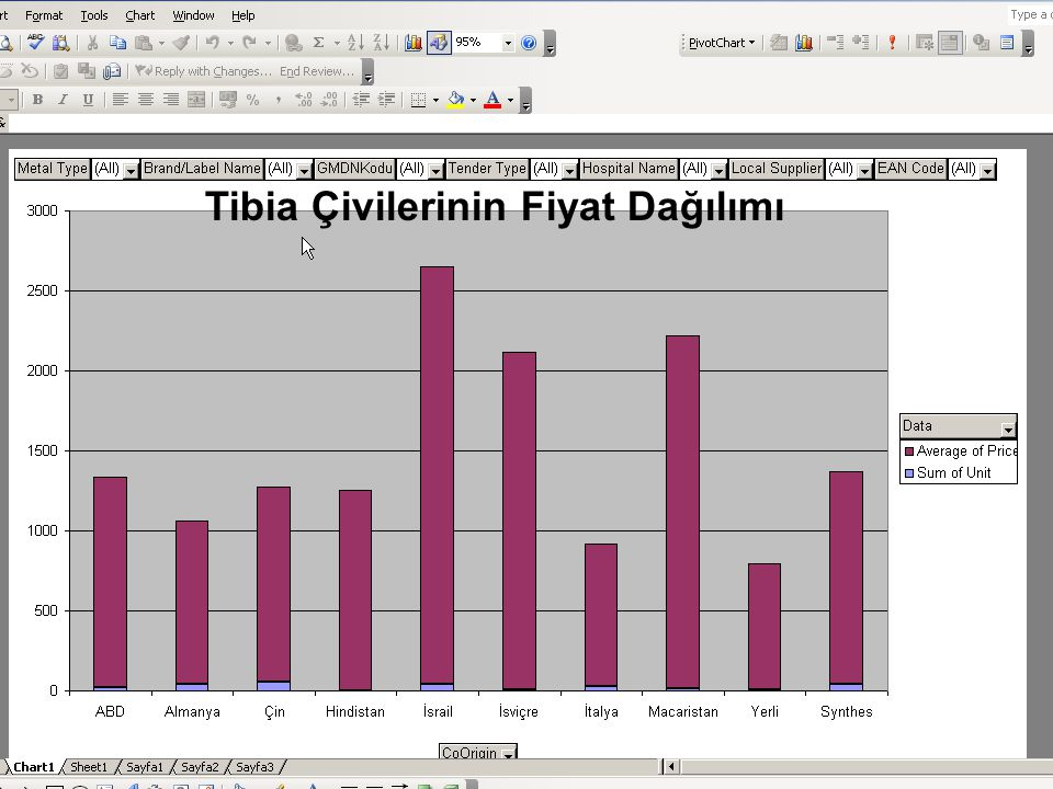 Tibia Çivilerinin Fiyat Dağılımı