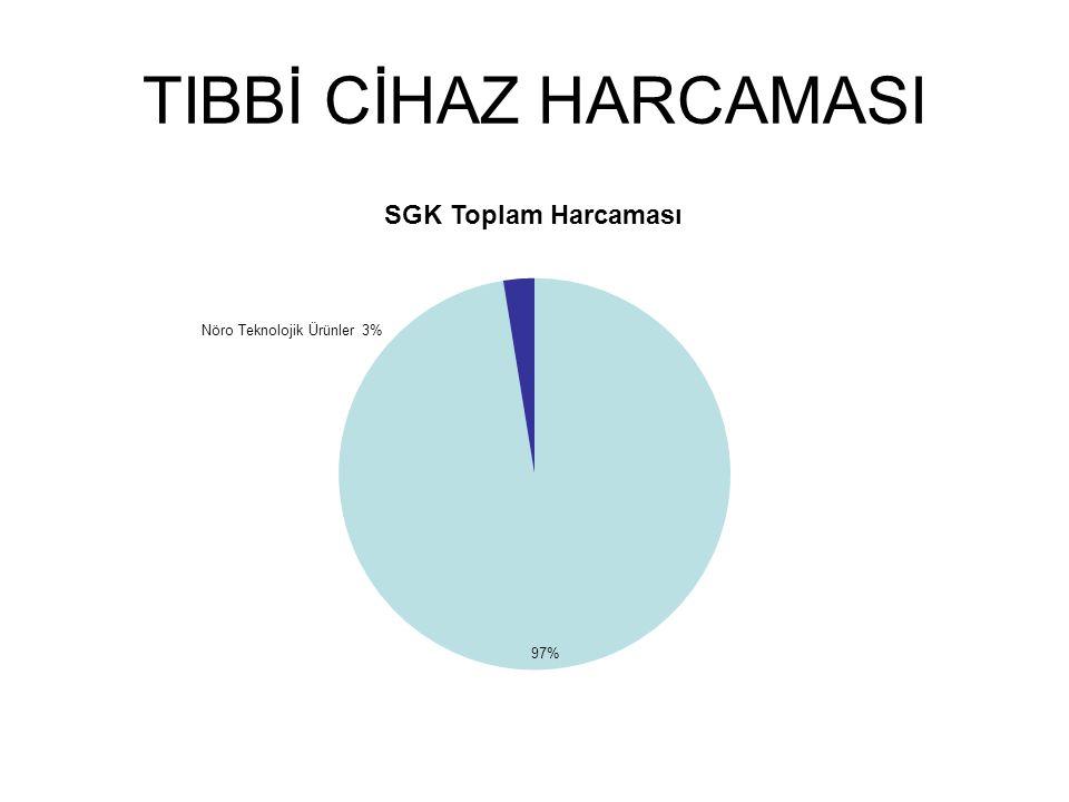 TIBBİ CİHAZ HARCAMASI