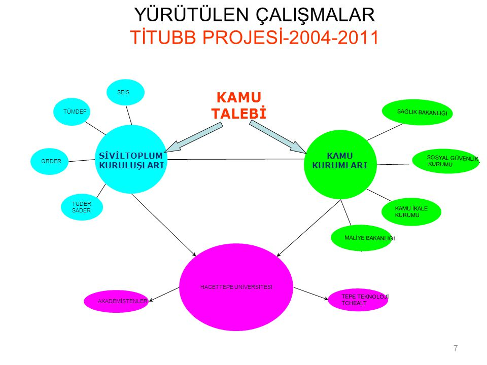 YÜRÜTÜLEN ÇALIŞMALAR TİTUBB PROJESİ-2004-2011