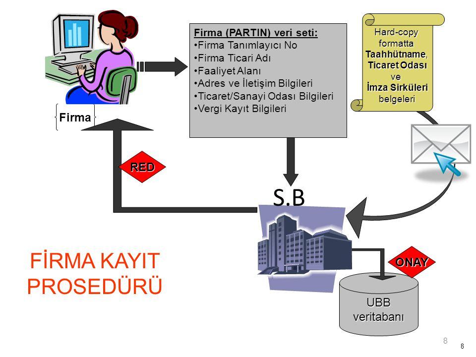 S.B FİRMA KAYIT PROSEDÜRÜ Firma RED ONAY UBB veritabanı
