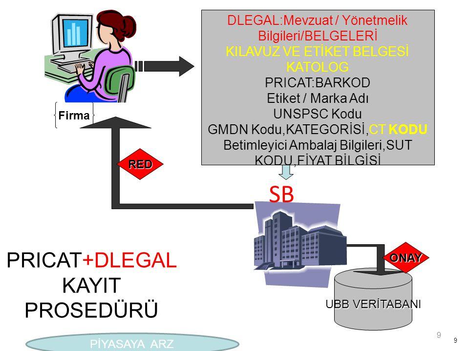 SB PRICAT+DLEGAL KAYIT PROSEDÜRÜ