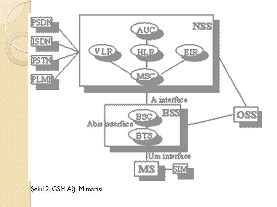 Şekil 2. GSM Ağı Mimarisi