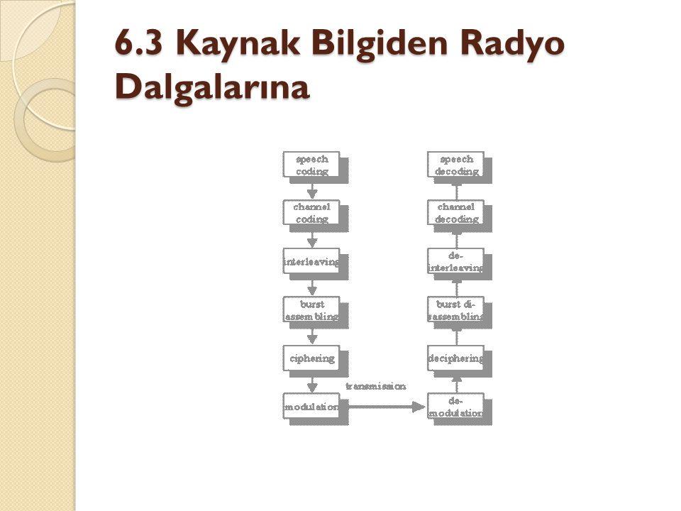 6.3 Kaynak Bilgiden Radyo Dalgalarına