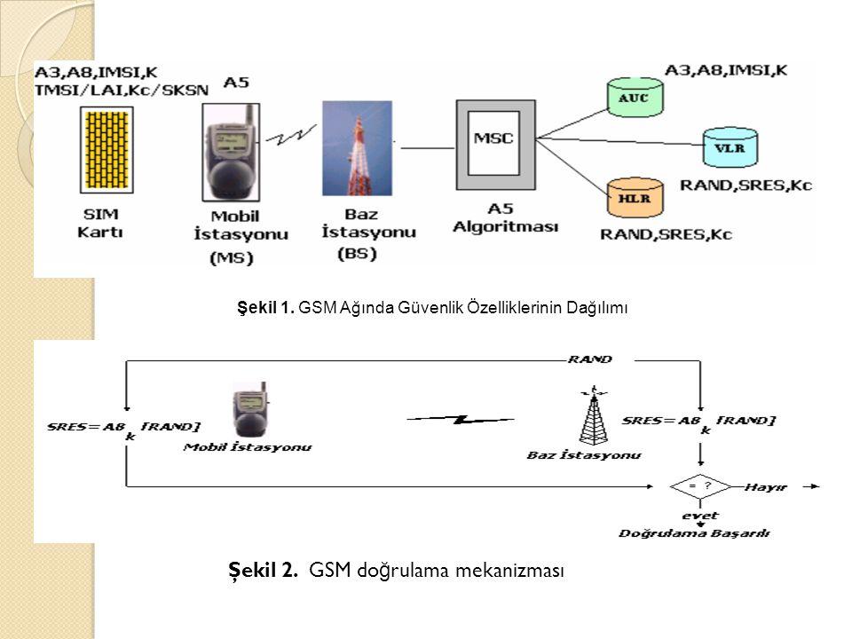 Şekil 1. GSM Ağında Güvenlik Özelliklerinin Dağılımı