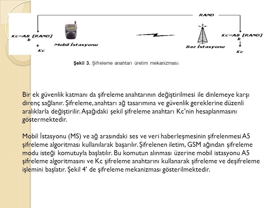 Şekil 3. Şifreleme anahtarı üretim mekanizması.