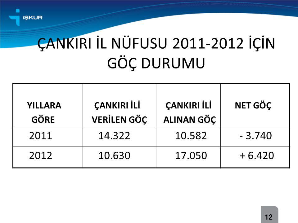 ÇANKIRI İL NÜFUSU 2011-2012 İÇİN GÖÇ DURUMU