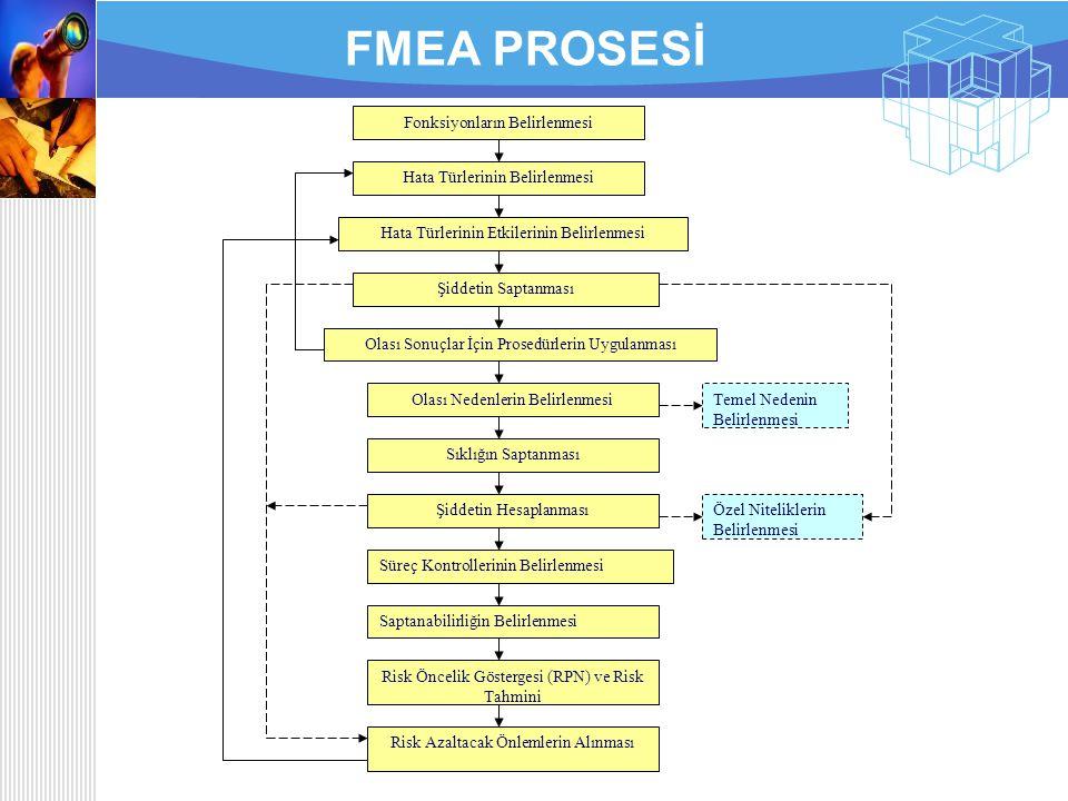 FMEA PROSESİ Fonksiyonların Belirlenmesi Hata Türlerinin Belirlenmesi