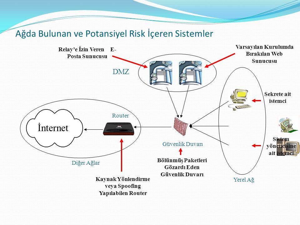 Ağda Bulunan ve Potansiyel Risk İçeren Sistemler