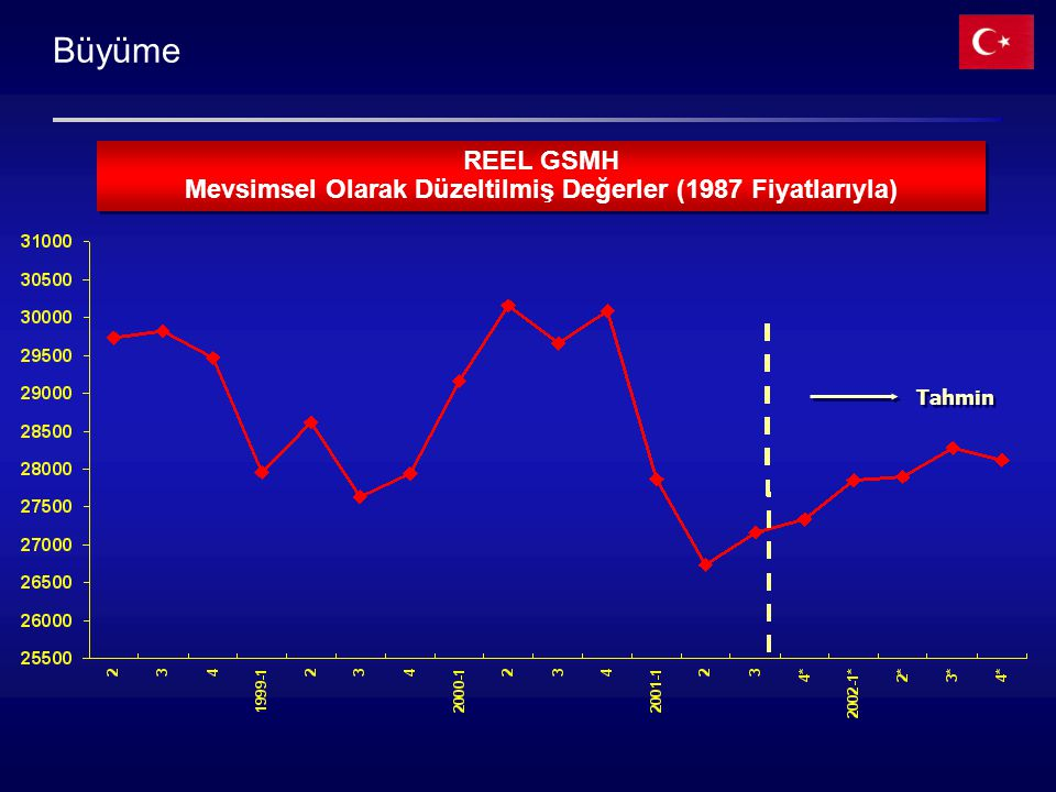 Mevsimsel Olarak Düzeltilmiş Değerler (1987 Fiyatlarıyla)
