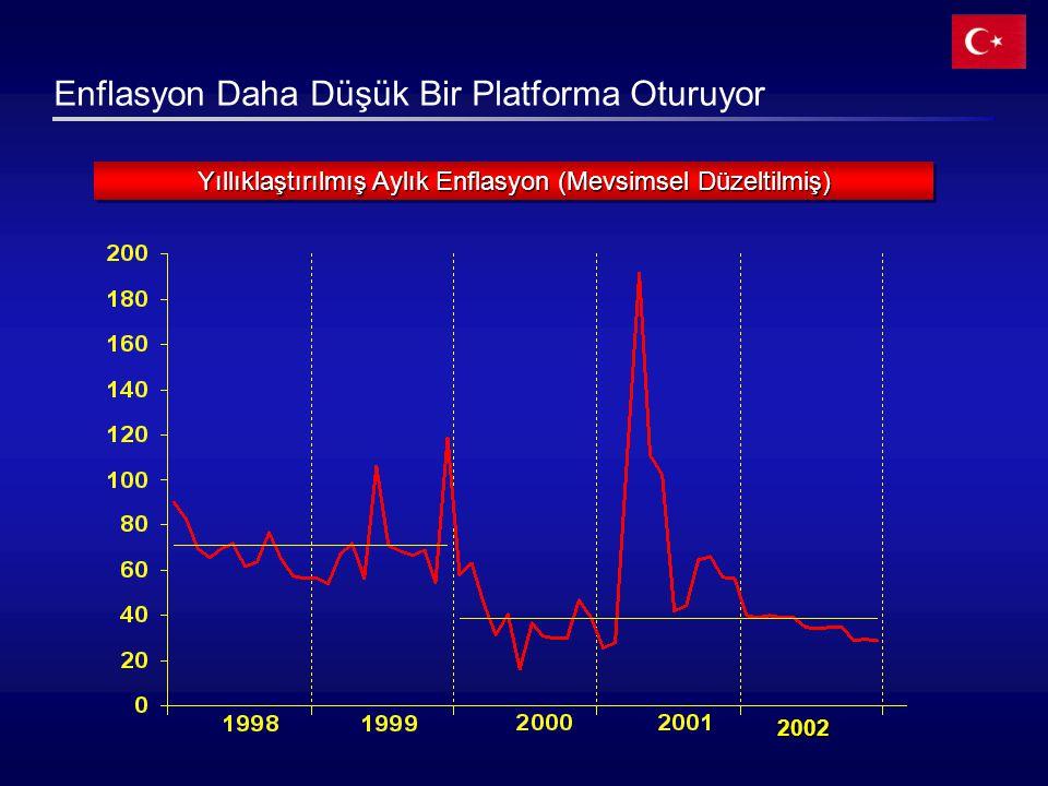 Yıllıklaştırılmış Aylık Enflasyon (Mevsimsel Düzeltilmiş)