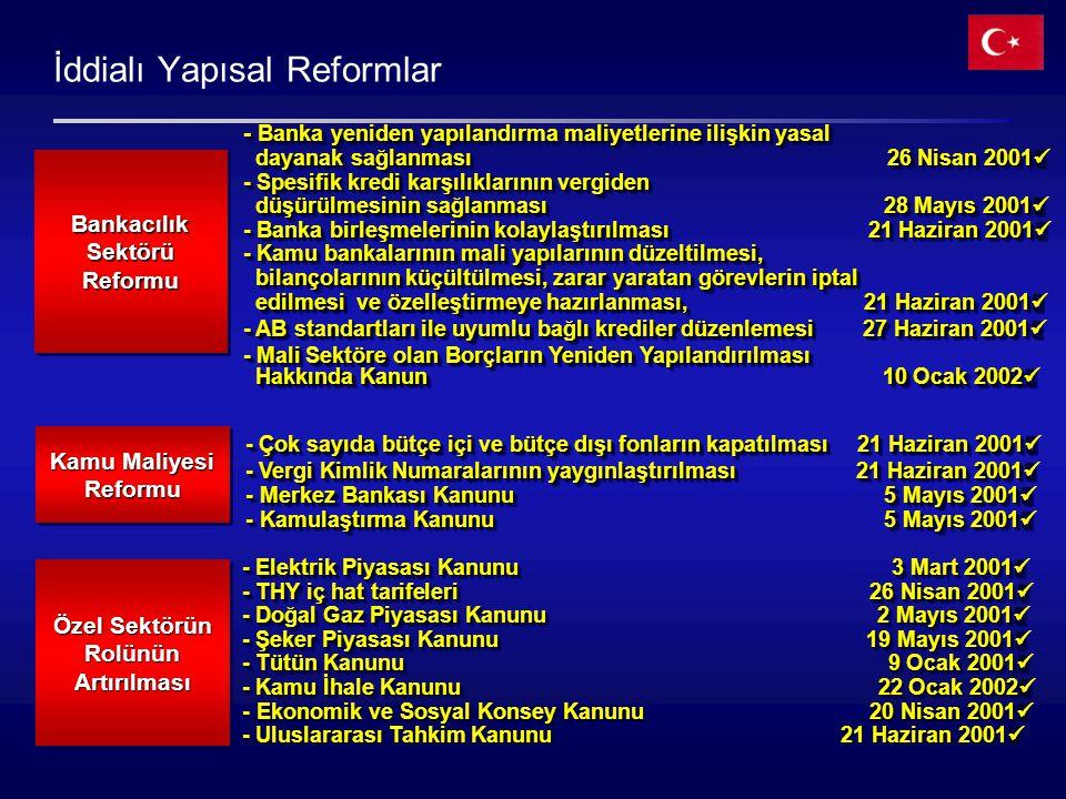 İddialı Yapısal Reformlar