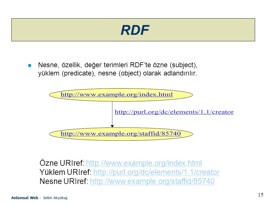 RDF Özne URIref: http://www.example.org/index.html