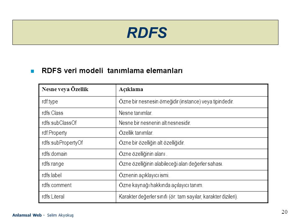 RDFS RDFS veri modeli tanımlama elemanları Nesne veya Özellik Açıklama