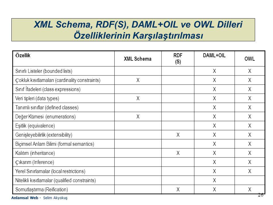 XML Schema, RDF(S), DAML+OIL ve OWL Dilleri Özelliklerinin Karşılaştırılması