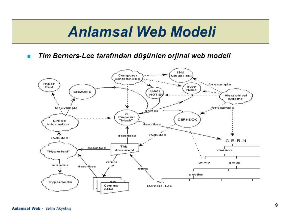 Anlamsal Web Modeli Tim Berners-Lee tarafından düşünlen orjinal web modeli.