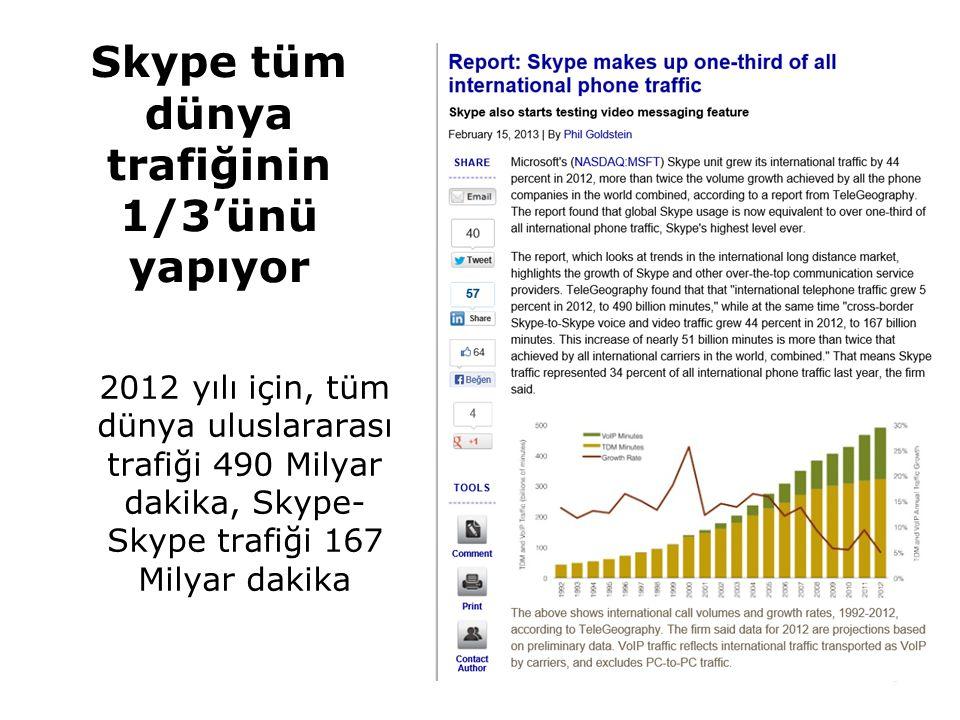 Skype tüm dünya trafiğinin 1/3'ünü yapıyor