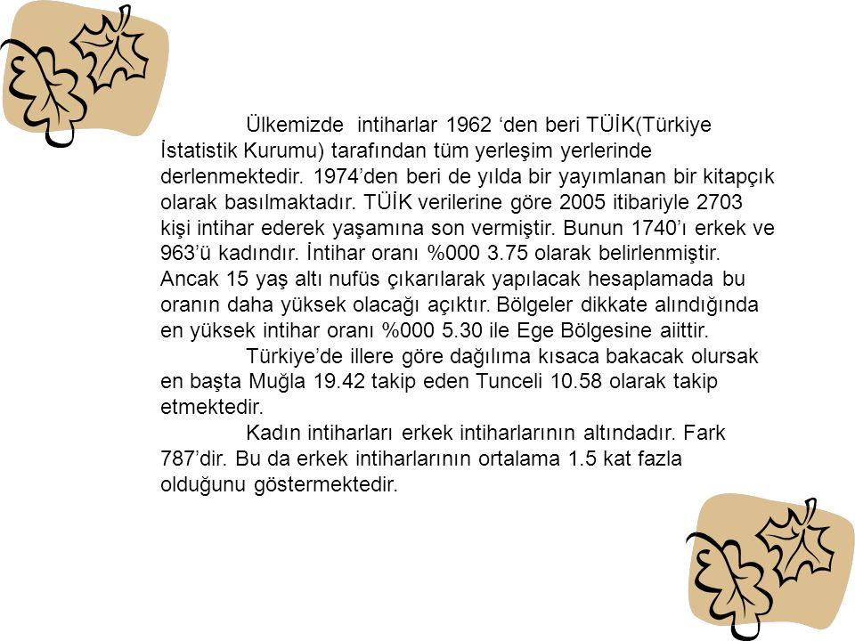 Ülkemizde intiharlar 1962 'den beri TÜİK(Türkiye İstatistik Kurumu) tarafından tüm yerleşim yerlerinde derlenmektedir. 1974'den beri de yılda bir yayımlanan bir kitapçık olarak basılmaktadır. TÜİK verilerine göre 2005 itibariyle 2703 kişi intihar ederek yaşamına son vermiştir. Bunun 1740'ı erkek ve 963'ü kadındır. İntihar oranı %000 3.75 olarak belirlenmiştir. Ancak 15 yaş altı nufüs çıkarılarak yapılacak hesaplamada bu oranın daha yüksek olacağı açıktır. Bölgeler dikkate alındığında en yüksek intihar oranı %000 5.30 ile Ege Bölgesine aiittir.