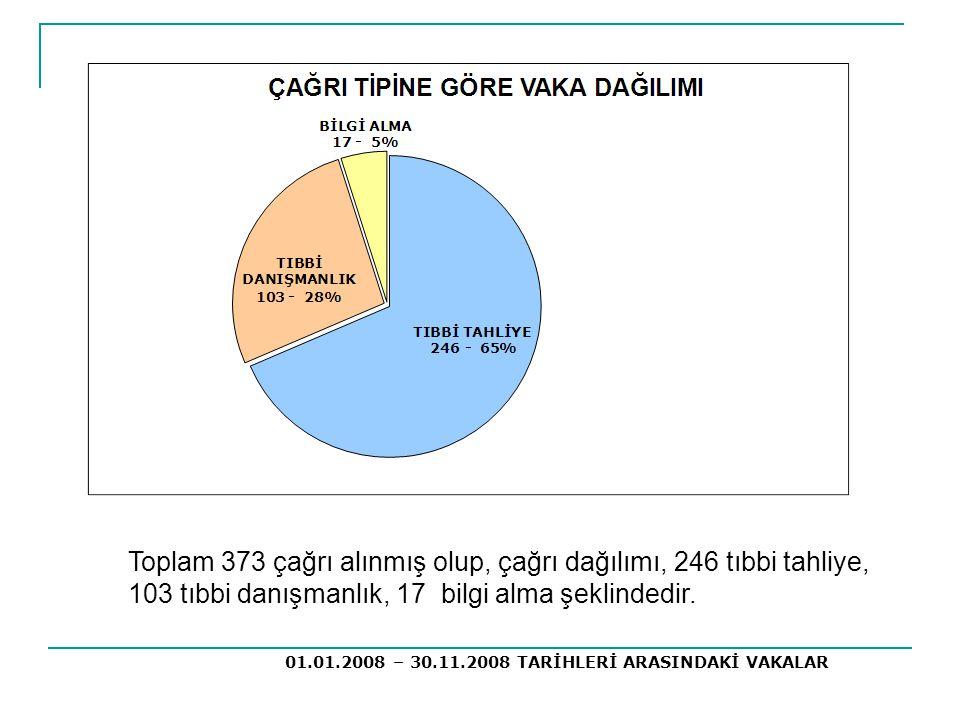 Toplam 373 çağrı alınmış olup, çağrı dağılımı, 246 tıbbi tahliye, 103 tıbbi danışmanlık, 17 bilgi alma şeklindedir.