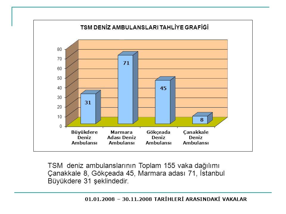 TSM deniz ambulanslarının Toplam 155 vaka dağılımı Çanakkale 8, Gökçeada 45, Marmara adası 71, İstanbul Büyükdere 31 şeklindedir.