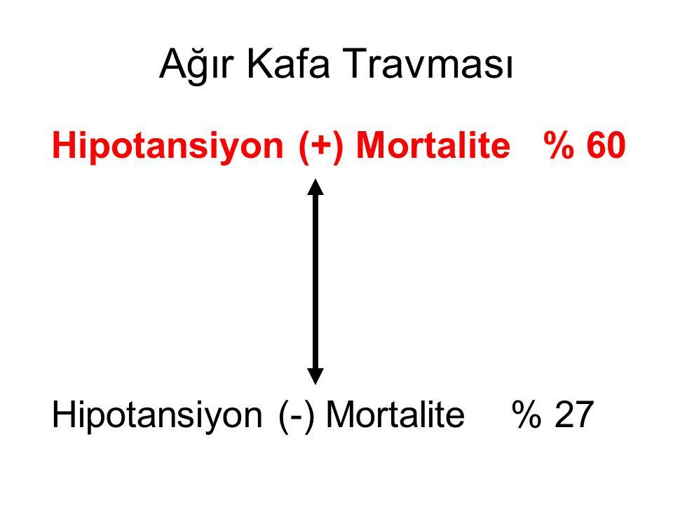 Ağır Kafa Travması Hipotansiyon (+) Mortalite % 60