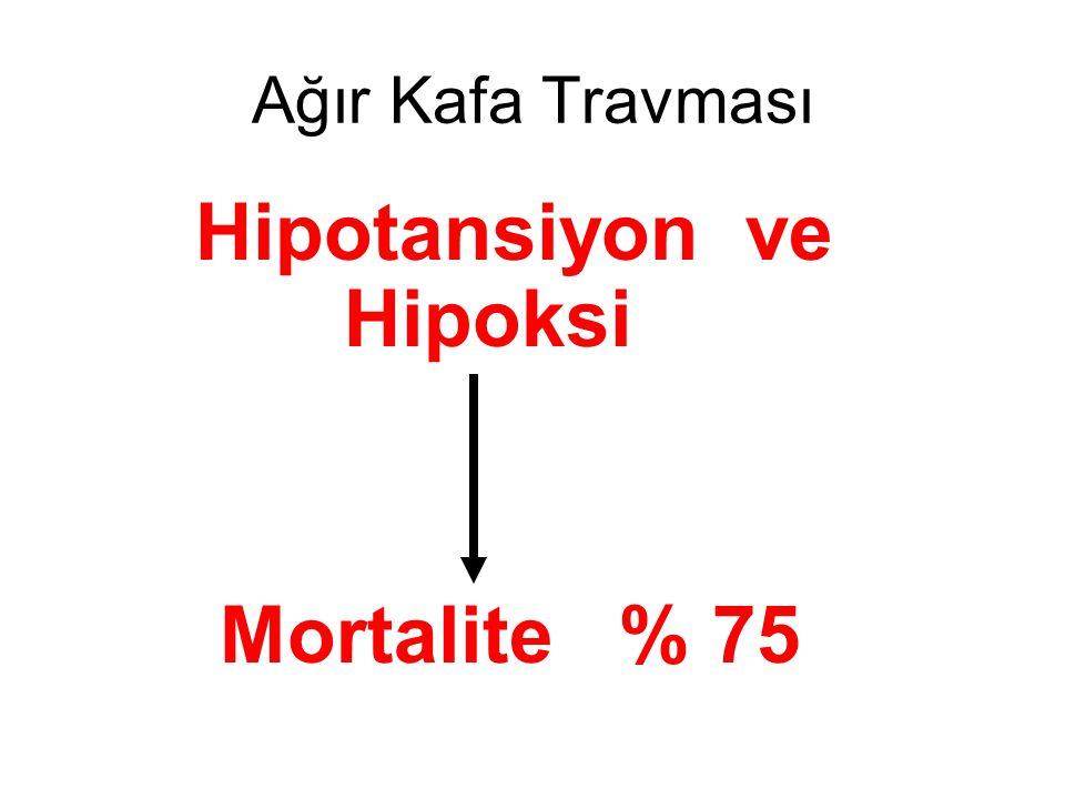 Ağır Kafa Travması Hipotansiyon ve Hipoksi Mortalite % 75