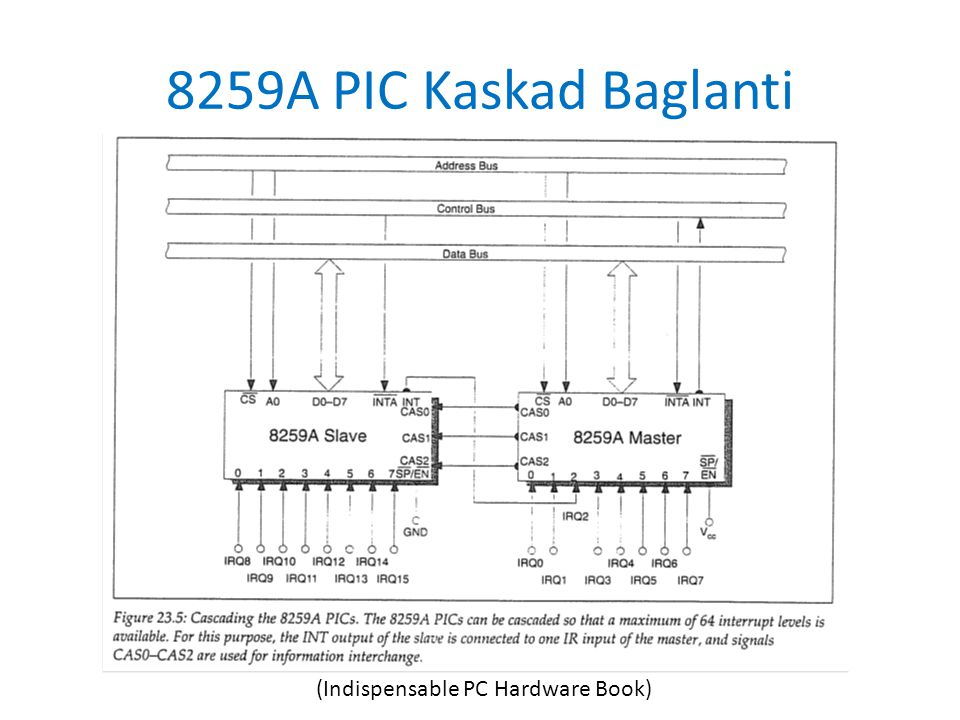 8259A PIC Kaskad Baglanti (Indispensable PC Hardware Book)
