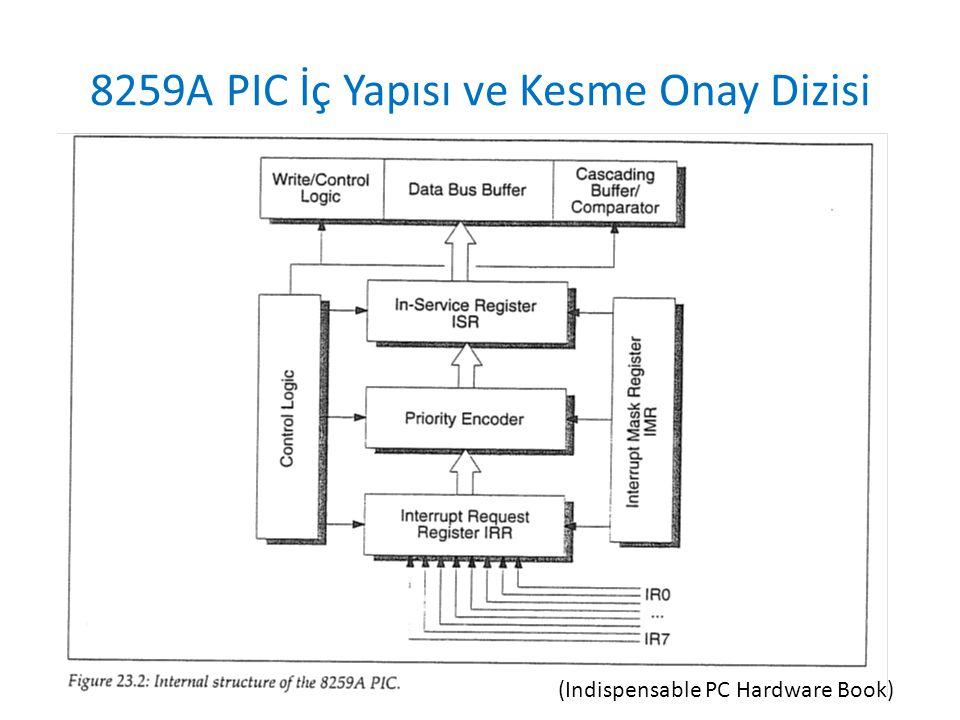 8259A PIC İç Yapısı ve Kesme Onay Dizisi