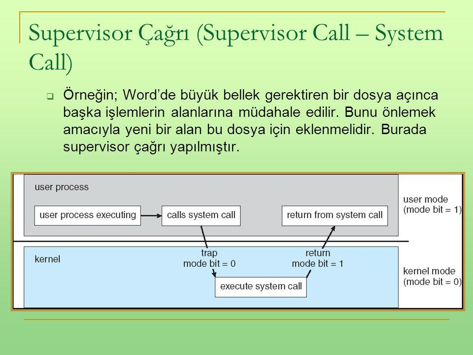 Supervisor Çağrı (Supervisor Call – System Call)