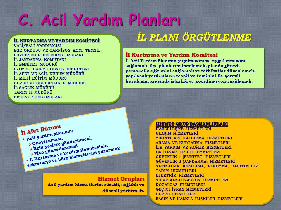 C. Acil Yardım Planları İl PLANI Örgütlenme