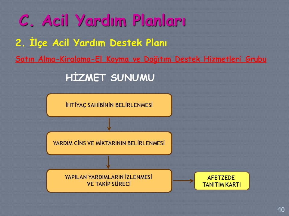 C. Acil Yardım Planları 2. İlçe Acil Yardım Destek Planı HİZMET SUNUMU