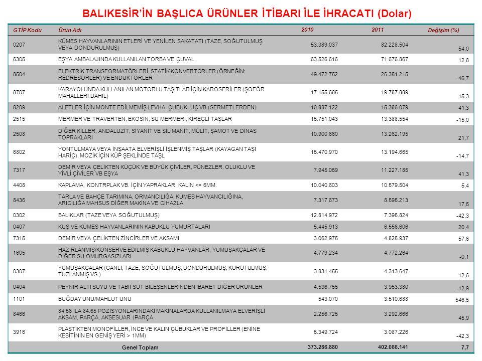 BALIKESİR'İN BAŞLICA ÜRÜNLER İTİBARI İLE İHRACATI (Dolar)