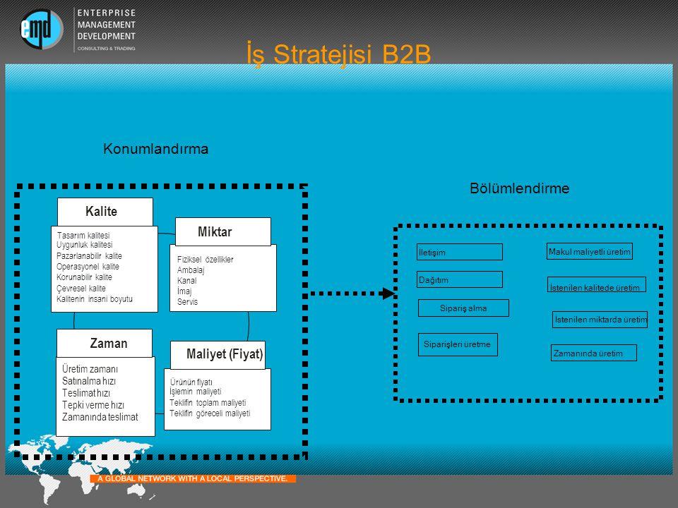 İş Stratejisi B2B Konumlandırma Bölümlendirme Kalite Miktar Zaman