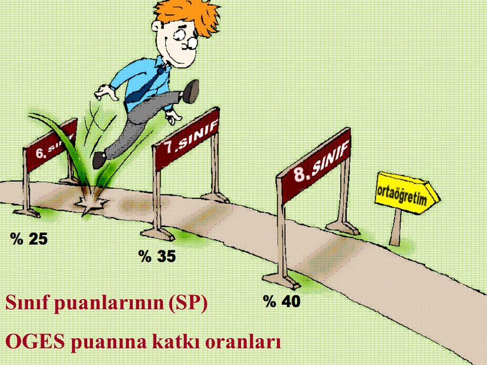 Sınıf puanlarının (SP)