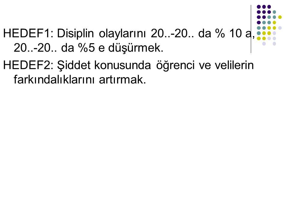 HEDEF1: Disiplin olaylarını 20. -20. da % 10 a, 20. -20
