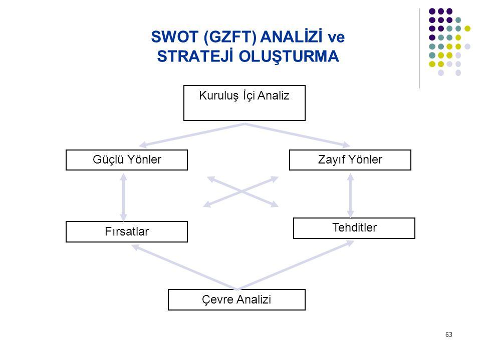 SWOT (GZFT) ANALİZİ ve STRATEJİ OLUŞTURMA