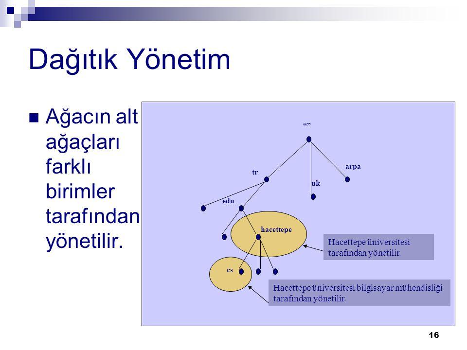 Dağıtık Yönetim Ağacın alt ağaçları farklı birimler tarafından yönetilir. arpa. tr. edu. hacettepe.