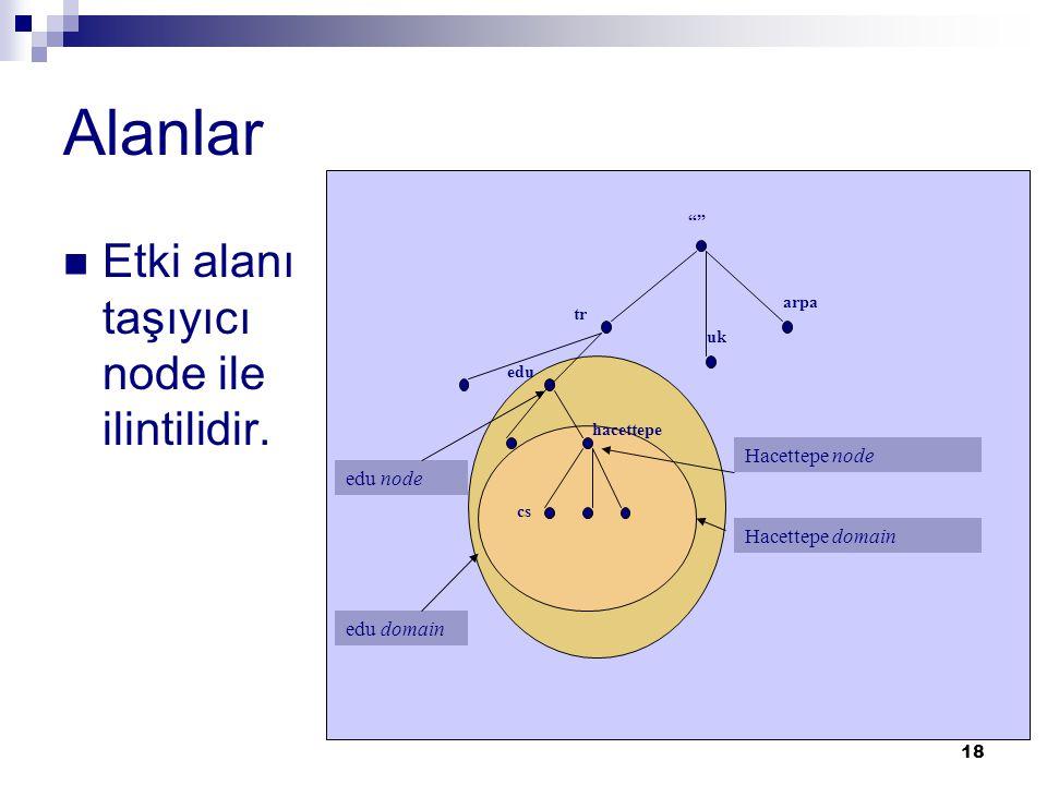 Alanlar Etki alanı taşıyıcı node ile ilintilidir. Hacettepe node
